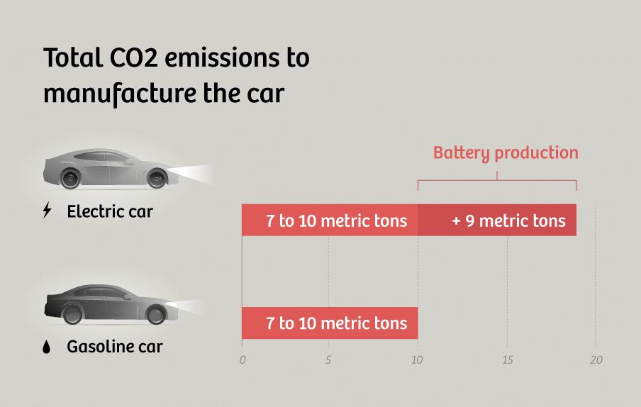 Araç üretiminde meydana gelen karbon emisyonu