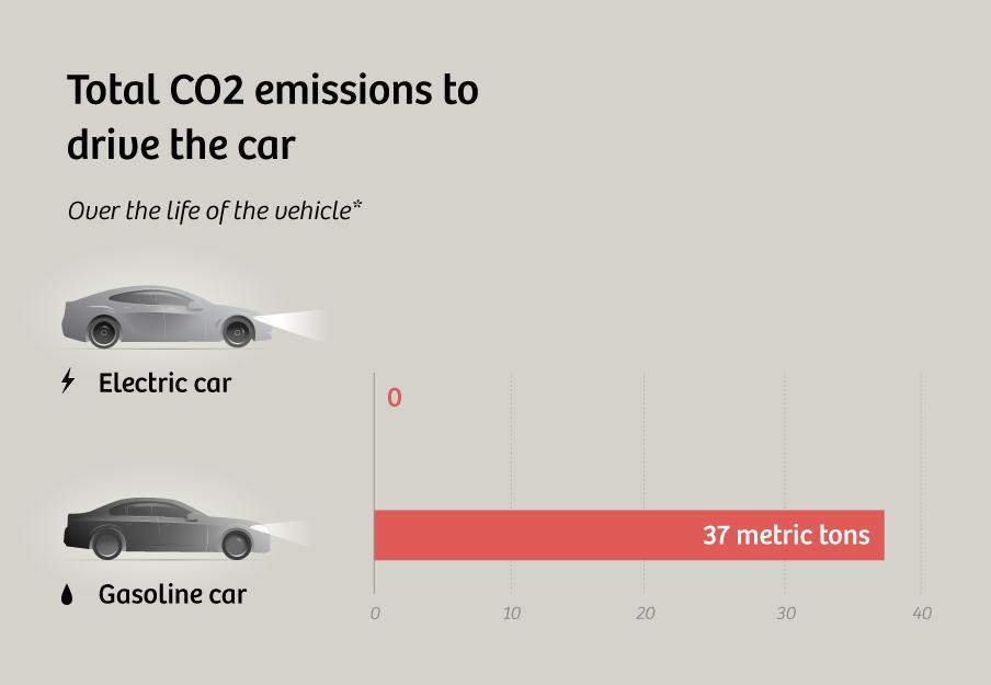 Kullanım esnasında meydana gelen karbondioksit miktarı