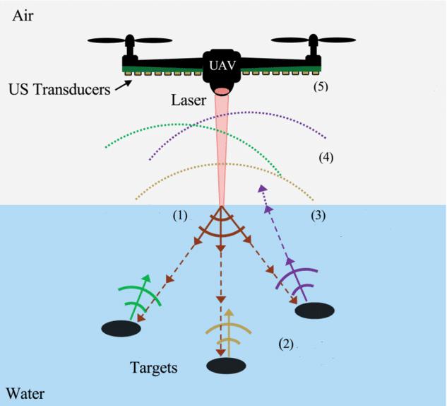 Fotoakustik sonar sistemi çalışma mantığı