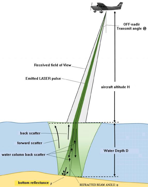 Derinlik ölçümü