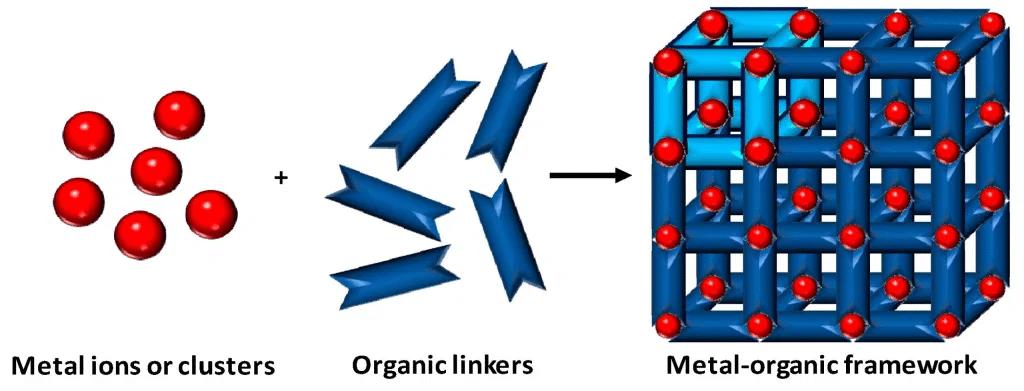 Metal - organik kafes yapısı