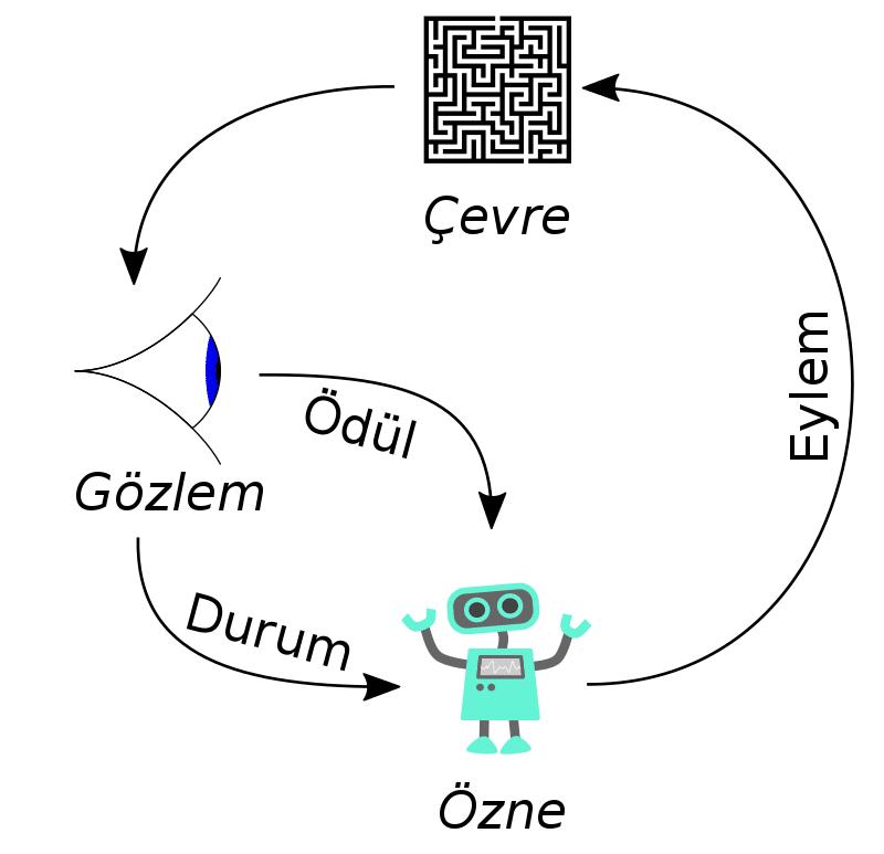 Pekiştirmeli öğrenme diyagramı