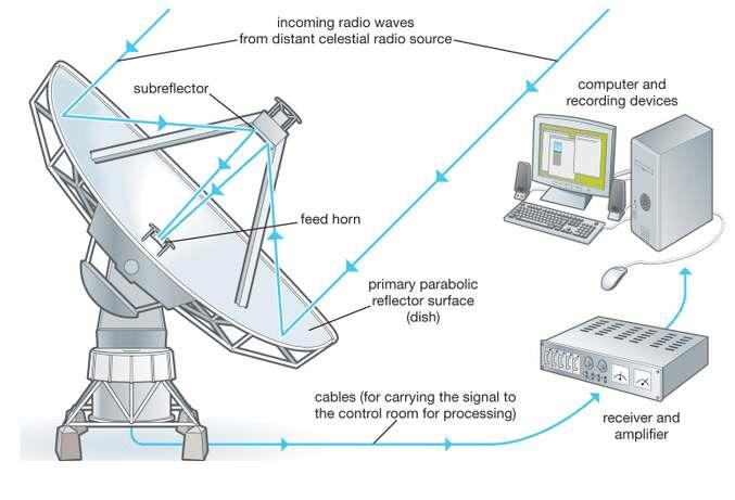 radyo teleskop çalışma mantığı