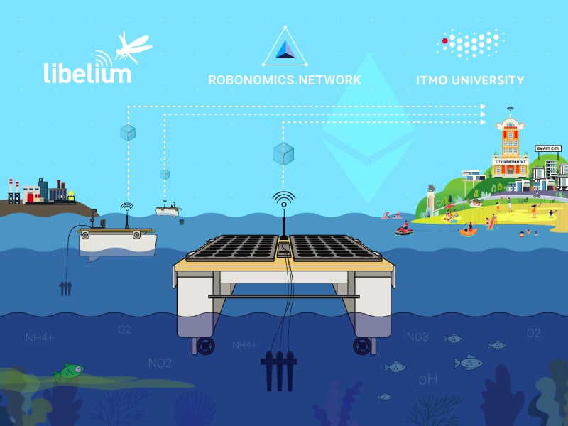 Drone yardımı ile insansız su kirliliği ölçümü konsepti