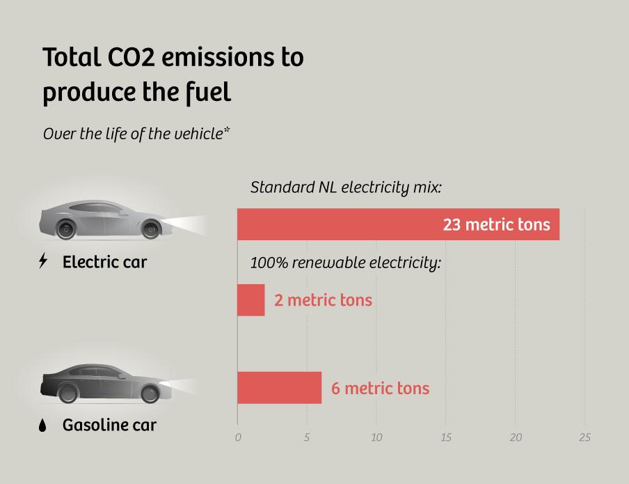 Yakıt üretiminde meydana gelen karbon emisyonu