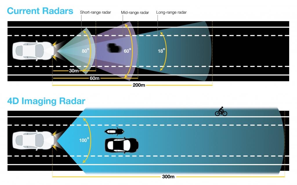 Radarlarda mesafe karşılaştırması