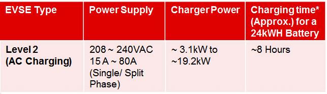 Elektrikli araçlarda Seviye 2 AC şarj standartı