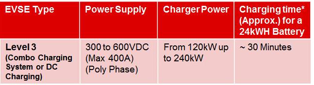 Elektrikli araçlarda Seviye 3 DC şarj standartı