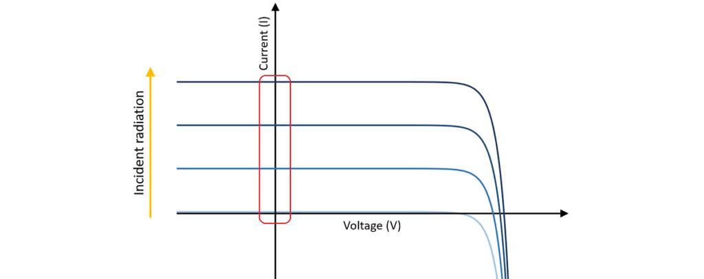 kısa devre akımı - ışınım ilişkisi