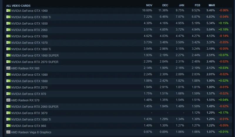 Steam Donanım Anketi Oyuncuların RTX 3070'e Kavuştuğunu Açıkladı
