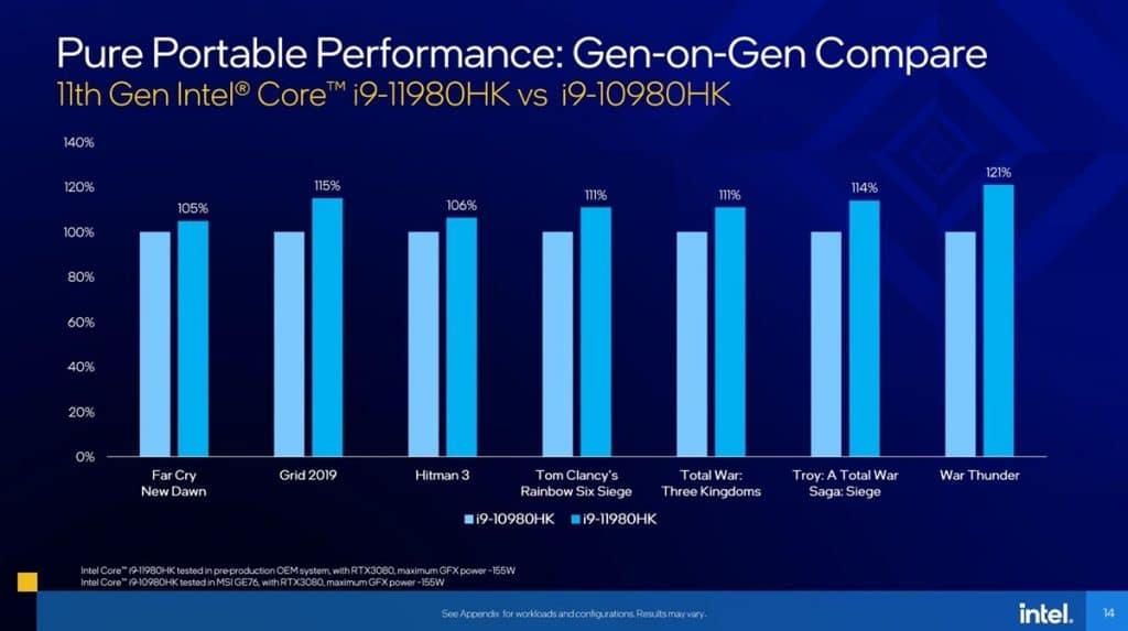 Intel 11.Nesil ve 10.Nesil Karşılaştımra