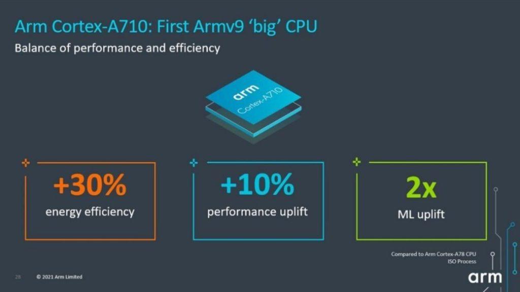 Arm Cortex-A710 geliştirmeleri.