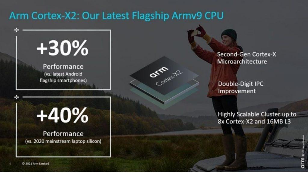 Arm Cortex-X2 geliştirmeleri.