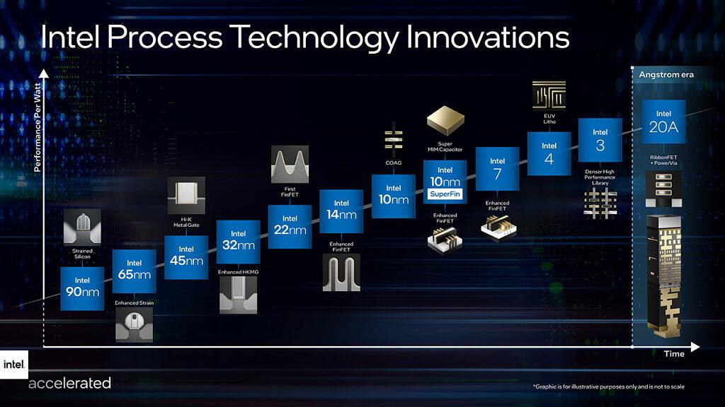 Intel yol haritası