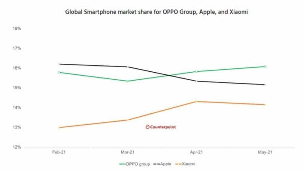 oppo satış grafiği