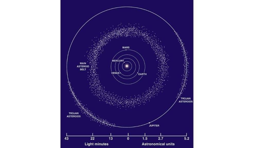 Asteroit-kusagi
