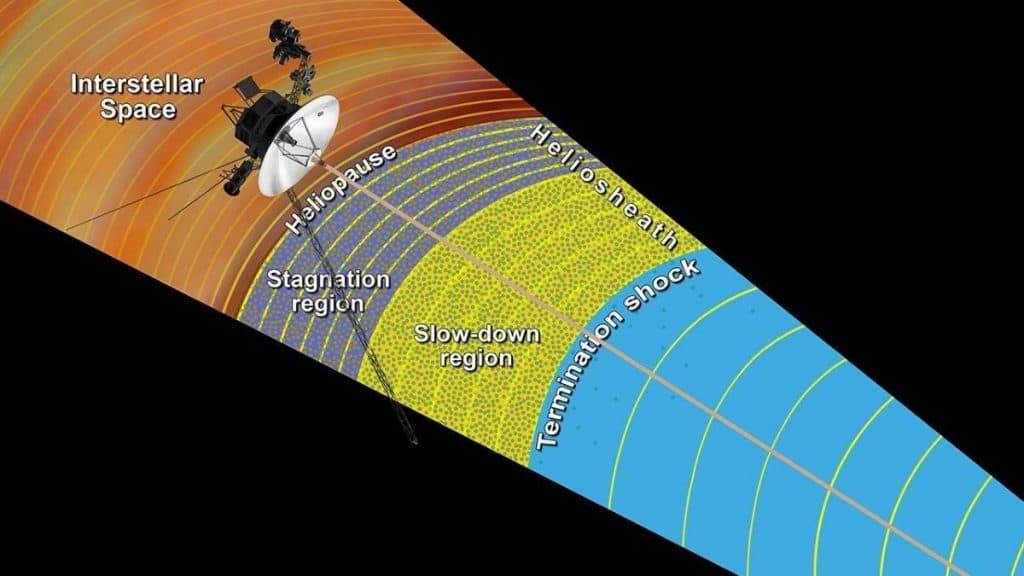 voyager-uzay-programi-rotasi